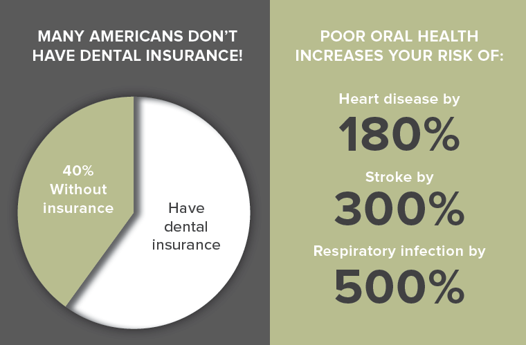 graphic showing how many americans don't have dental insurance